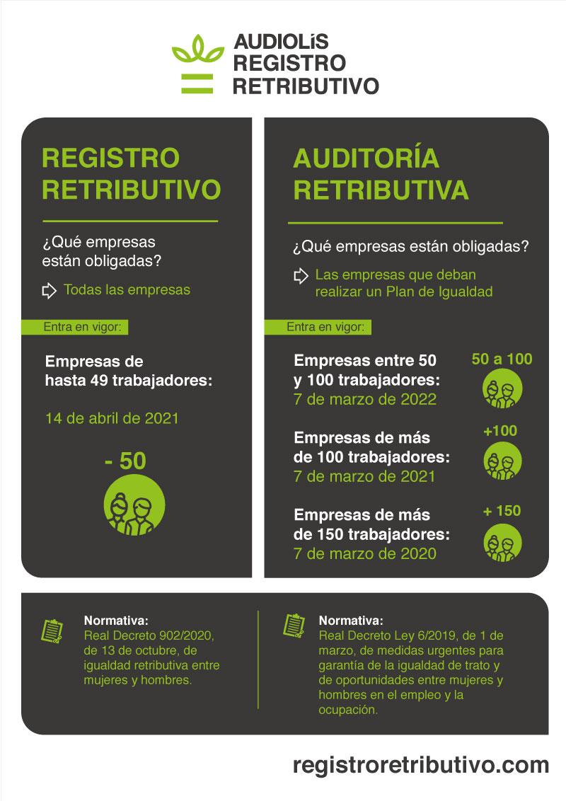 Registro contra auditoria