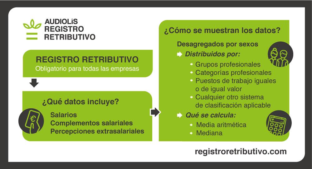 Registro Salarial o retributivo